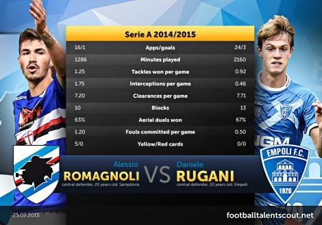Alessio Romagnoli vs Daniele Rugani