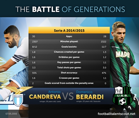 Antonio Candreva vs Domenico Berardi
