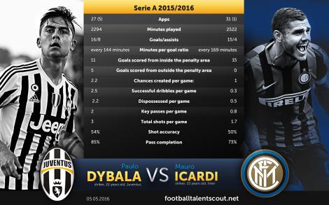 Dybala vs Icardi