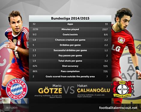 Hakan Çalhanoğlu vs Mario Götze