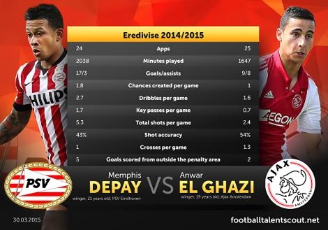 Memphis Depay vs Anwar El Ghazi